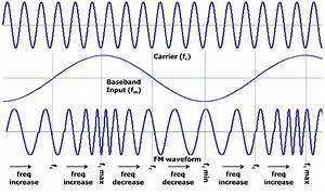 Frequency Modulation  Modulation Index  Bandwidth