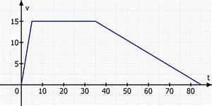 Geschwindigkeit Berechnen Auto : bewegung ein auto beschleunigt innerhalb von 5 sekunden auf 15 m s f hrt mit dieser ~ Themetempest.com Abrechnung
