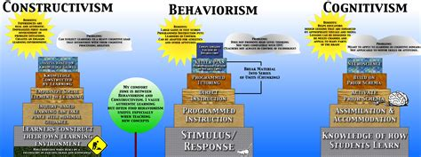 Learningtheories Constructivism, Behaviorism, Cognitivism  P S Y C H O L O G Y Pinterest