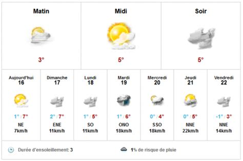 pin prevision meteo 15 jours previsions a des on