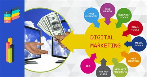 Marketing Course by Digital Marketing Course Digital Marketing Course In India