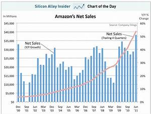 Nasdaq Amzn Amazon Sales Explode To 10 Year High Stock Pops