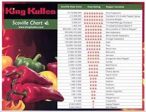 Sauce Scoville Chart Scoville Heat Scale King Kullen