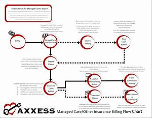 Managed Care  Other Insurance Billing Flow Chart  U2013 Help Center