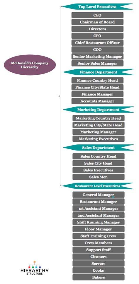 hierarchie cuisine mcdonald s company hierarchy chart hierarchy structure com