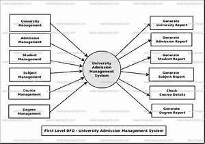 Data Flow Diagram Admission Management System