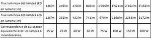 Combien De Watt Par M2 : comprendre le lumen pour choisir son ampoule millumine le blog ~ Melissatoandfro.com Idées de Décoration