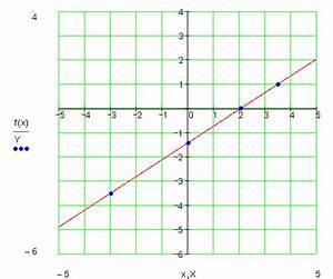 Lineare Funktionen Nullstelle Berechnen : lineare funktionen trainingsaufgaben ii mathe brinkmann ~ Themetempest.com Abrechnung