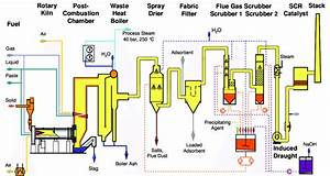 Schematic Diagram Of The Rotary Kiln Incineration Pilot