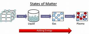 Four States Of Matter  Plasma Is Characterized By A