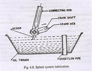 Types Of Engine Lubrication System