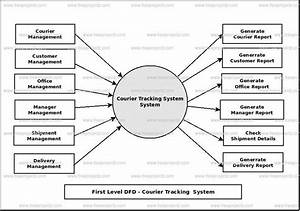Courier Tracking System Dataflow Diagram  Dfd  Freeprojectz