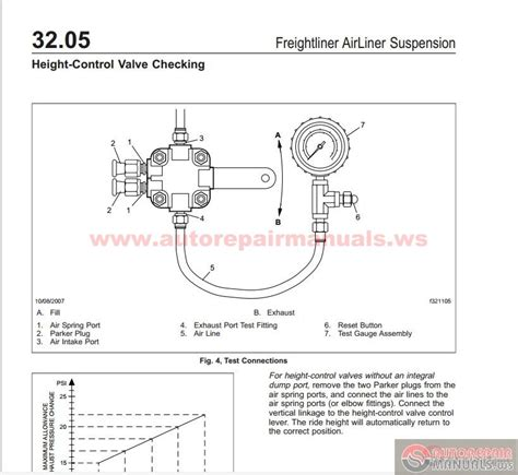 Freightliner Wiring Manual by Freightliner All Models Manuals Dvd Auto Repair