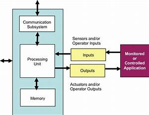 Block Diagram Representation Of A Generalized Computer System  Source
