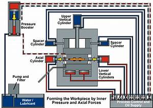 A Survey Of Presses For Hydroforming Tubes  Extrusions