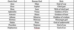 Greek Names for Planets - Pics about space