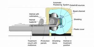 Schematic Diagram Of A Gamma Knife Diagram Shows The