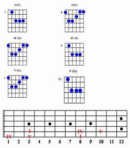 I Iv  V Chord Location Guide  U2013 Guitar Alliance
