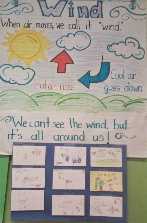 Wind Kindergarten Lesson Plan Anchor Chart Of The Wind; Check For Understanding; From Teach