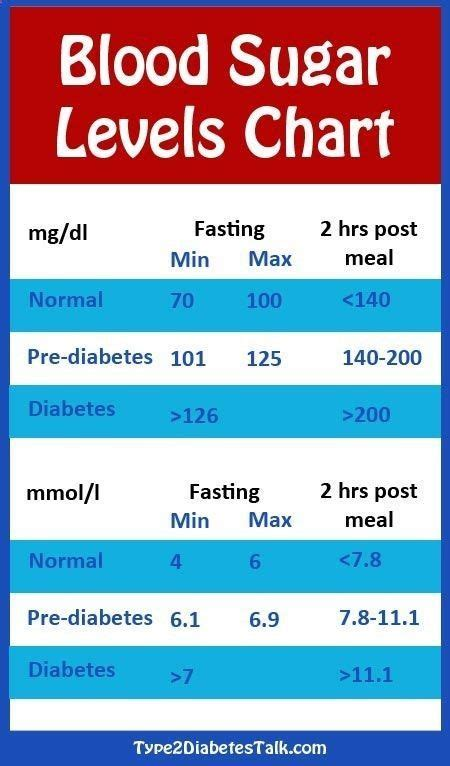 diabetes blood sugar levels chart   blood sugar