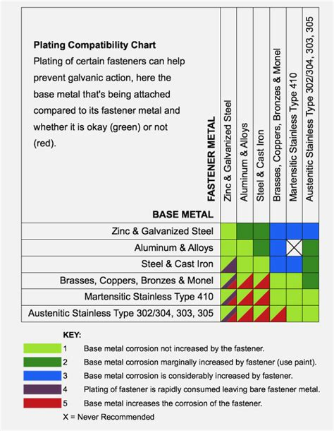 facts  dissimilar metal  chart information