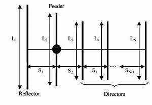 Block Diagram Yagi Uda Antenna. basic yagi uda antenna design download  scientific diagram. the yagi uda antenna a schematic of the operating. the yagi  uda antenna an illustrated primer duo security. geometry2002-acura-tl-radio.info