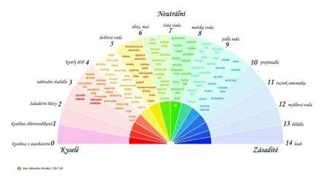 Zakyselení organismu - Vody životaVody života | Pie chart ...