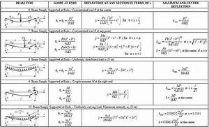 Notes On Deflection Of Beams For Gate