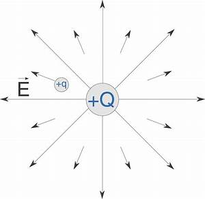 Elektrische Feldstärke Berechnen : feldst rke elektrisches feld physik digitales schulbuch skripte ~ Themetempest.com Abrechnung