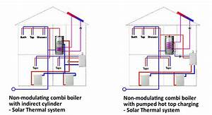 Is My Home Or Business Suitable For Solar Thermal
