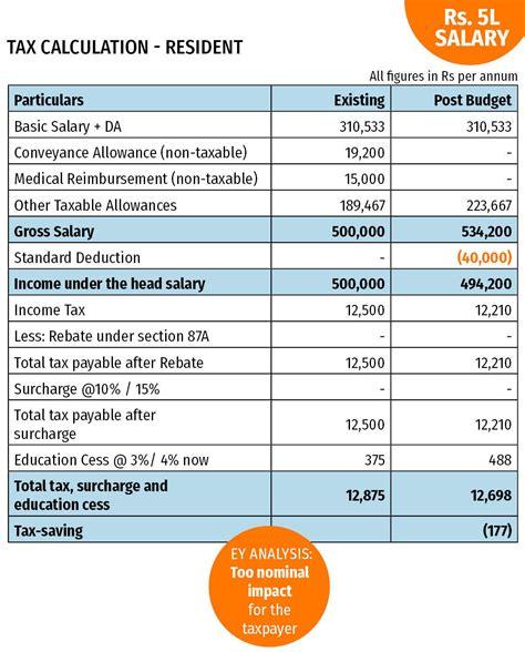 standard deduction budget announcements budget