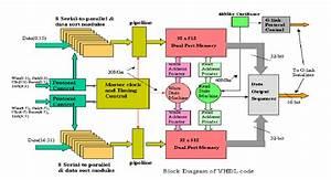 Block Diagram Of Vhdl Code