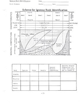Igneous Rock Identification Worksheet By Lesson Universe Tpt
