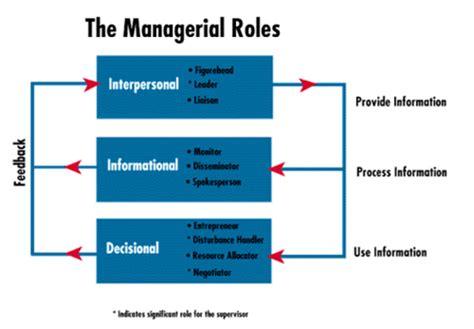 roles  management   business hubpages