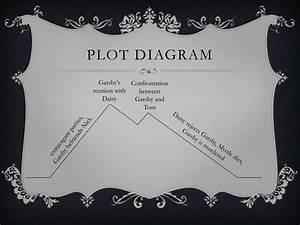 The Great Gatsby Plot Diagram