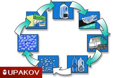 Вторичная переработка и использование бытовых отходов