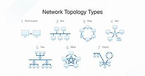 What Is Network Topology  Definition And Faqs