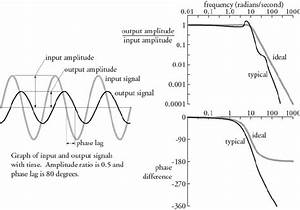 Graph Of Typical Control System Frequency Response  The