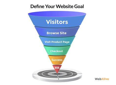 si鑒e d馭inition a definitive guide to website usability webalive