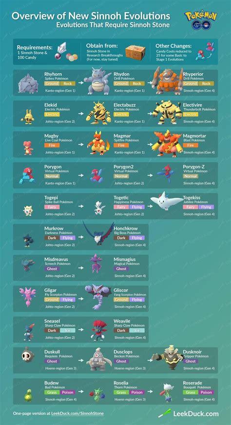 pokemon       evolution items imore