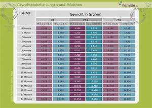 Gewicht Baby Ssw Berechnen : genug 16 ssw gr e baby tabelle wa56 messianica ~ Themetempest.com Abrechnung