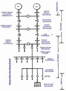 Sistem Distribusi Tenaga Listrik