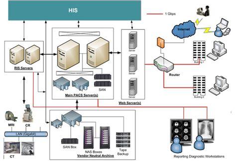 netapp storage gaga