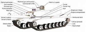 Rc Tank Diagram