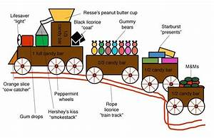 Candy Train Diagram
