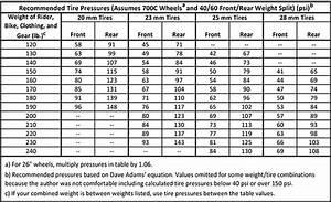 Kpa Conversion Chart Tyre Air Pressure Conversion Table Brokeasshome Com