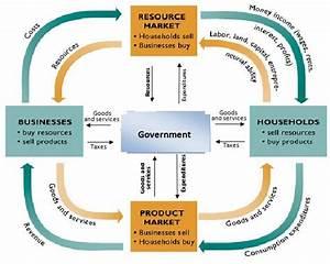 Understand The Circular Flow Model Of Economics Helps