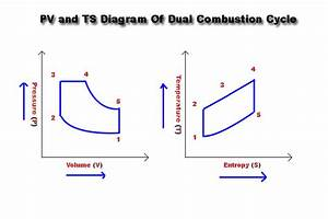 Dual Combustion Cycle And Its Expression For Thermal