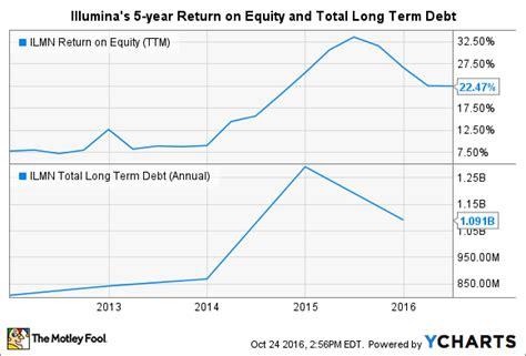 Illumina Stock by Is Illumina Inc A Buffett Stock Nasdaq