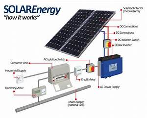 Electrical Page  How Solar Energy System Works